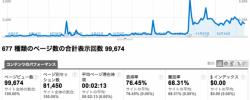 上位のコンテンツ - Google Analytics
