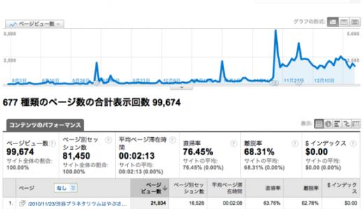 hara19.jpでアクセス数の多かった記事トップ10(2010)